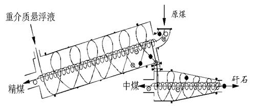 三产品重介质旋流器